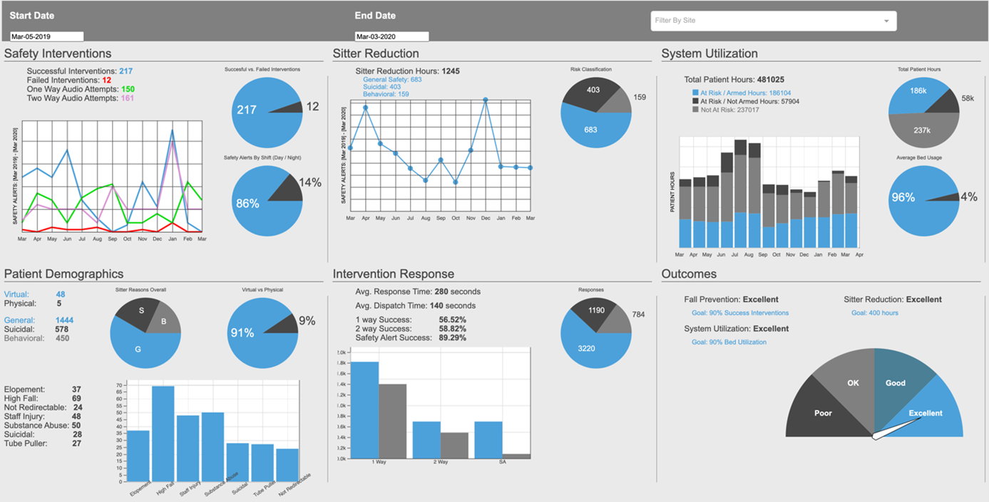 Product Spotlight: CareView Analytics Dashboard